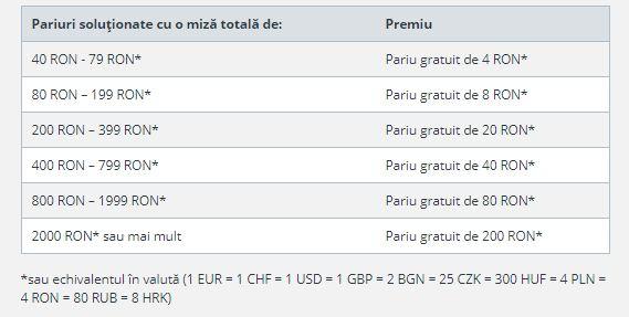 Tabelul complet cu pariuri gratuite oferite de Sportingbet